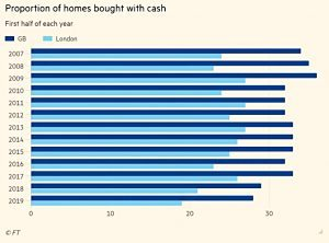 UK homes bought with cash