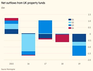 Property fund outflows