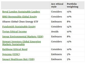 ii Ethical Growth Portfolio