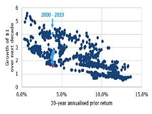 10 year future from 20 year real returns