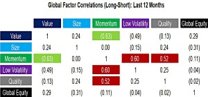 Global-Factor-Correlations-Long-Short-Last-12-Months