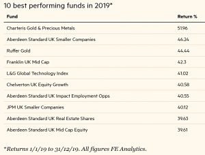 Best funds 2019