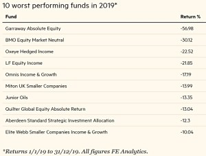 Worst funds 2019