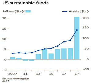 Sustainable fund inflows