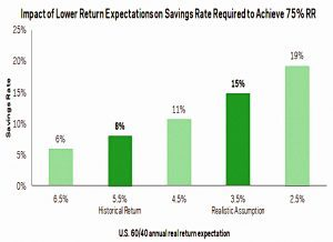 Savings rate vs return
