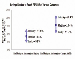 Savings rate and luck