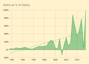 Gains as % of Salary