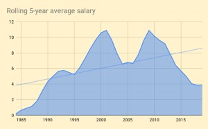 Rolling 5-year average salary