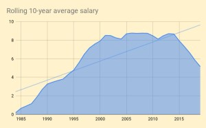 Rolling 10-year average salary