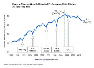 Value vs growth from 1963