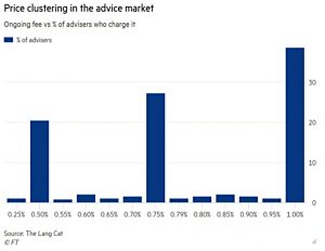 Price clustering for advice