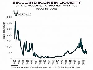 Decline in liquidity
