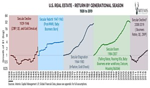 Real estate by season