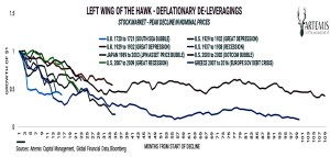 Deflationary deleveraging