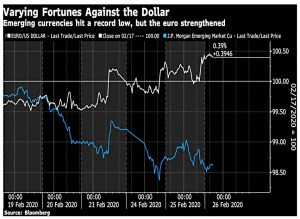 Against the dollar