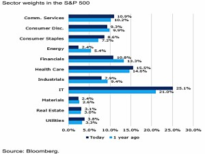 Sector Weights SandP 500