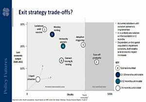 Exit strategy tradeoffs