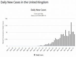 Daily UK cases