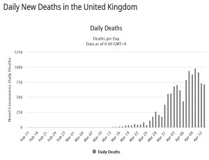 Daily UK deaths