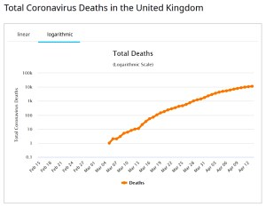 Total UK deaths