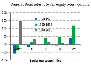 Bond and equity returns