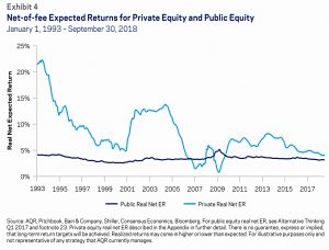 Private and Public expected returns