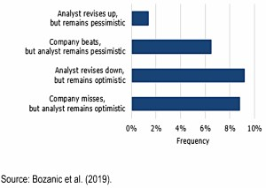 Analyst contrarianism