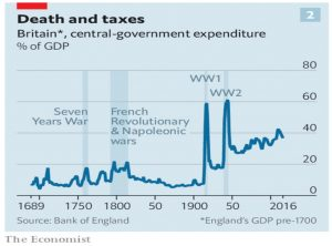 UK Government expenditure