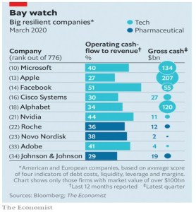 Big resilient companies