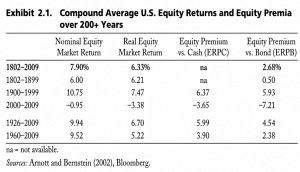 Equity returns