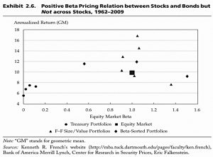 Beta in Stocks and Bonds