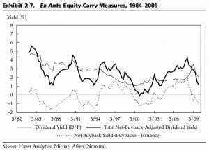 Ex Ante Equity Carry