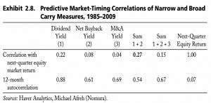 Predictive Equity Market Timing Correlations