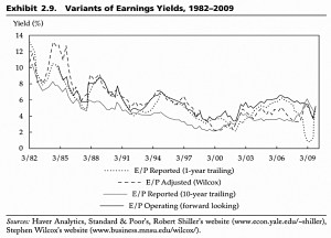 Earnings Yields