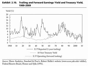 Earnings Yield and Treasury Yield