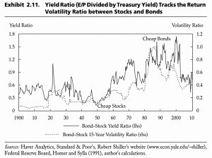 Yield Ratio and Volatility Ratio