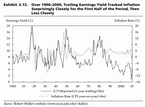 Earnings Yield and Inflation