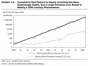 Equities vs bonds