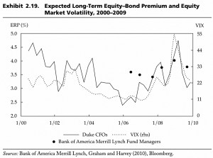 Expected equity bond premium and volatility