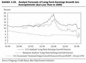 Optimistic analyst forecasts