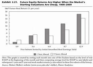 Cheap Valuations and Higher Returns