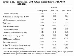 Correlations with excess returns