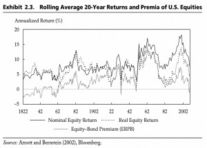 Rolling 20-year equity returns