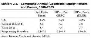 Equity CAGRs