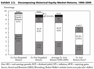 Decomposition of equity returns