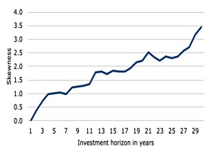 Skewness by investment horizon