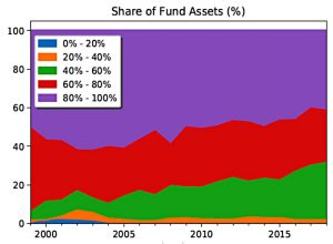 Hedge fund active share