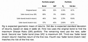 Effect of low risk asset
