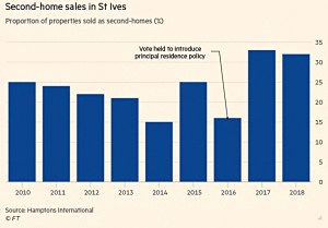 Second home sales in St Ives