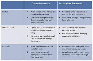 Investment frameworks